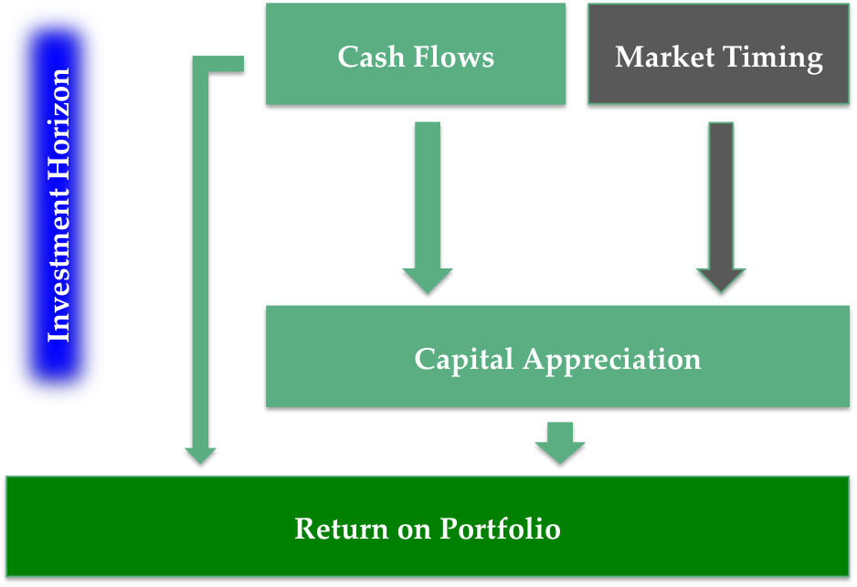 cash flows and their relevance The purpose of this paper is to investigate the incremental value relevance of  cash flow from operations (cfo) given book value and earnings it also examines .
