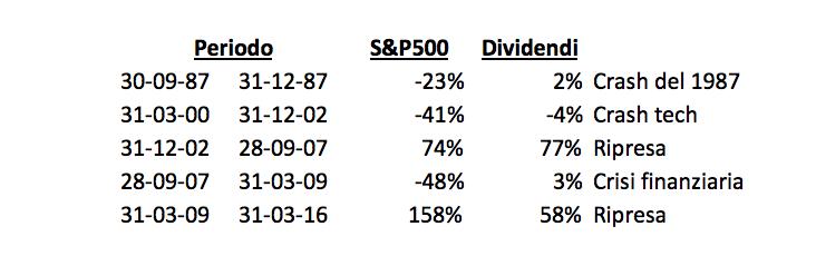 tabella sp500 e divs vari periodi