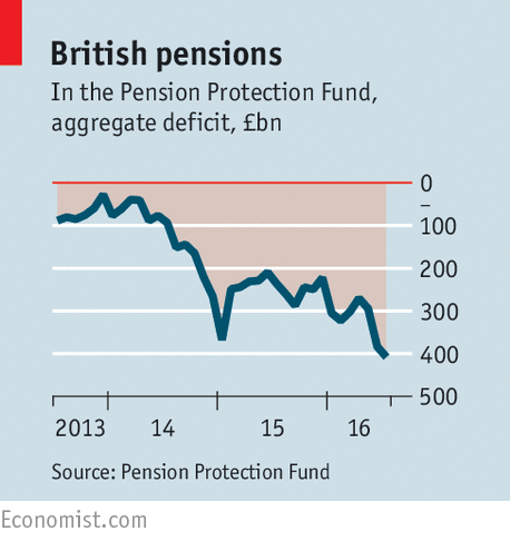 the economist pension deficit